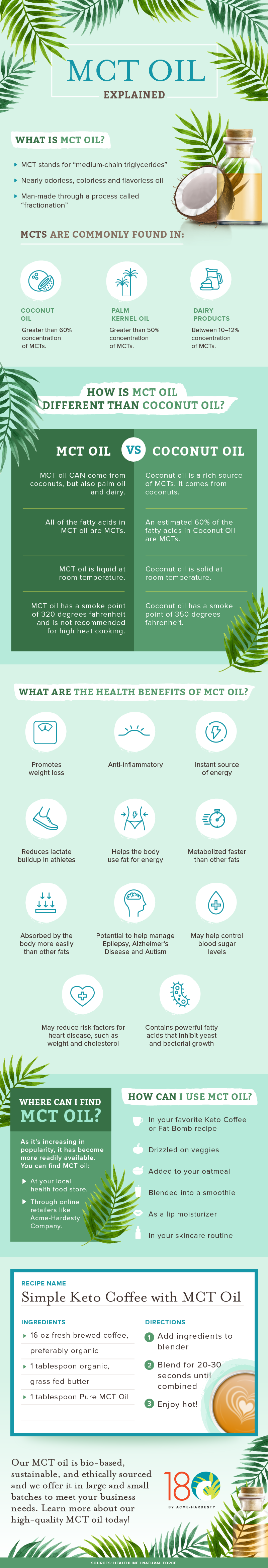 MCT Oil Explained Infographic